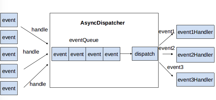 AsyncDispatcher