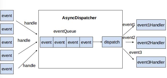 AsyncDispatcher