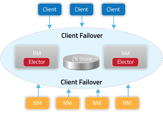 Client_Failover